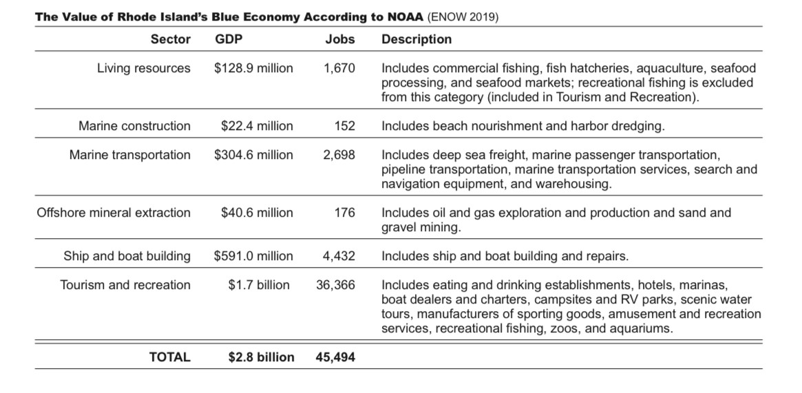 Economics: National Ocean Watch data showing the value of Rhode Island's blue economy