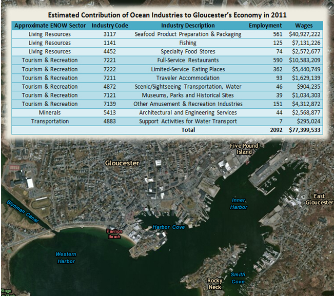 ENOW framework and county-level ENOW data showing Gloucester, Massachusetts maritime economy