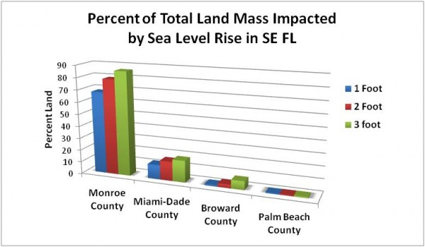 A vulnerability assessment revealed that Monroe, Miami-Dade, Broward, and Palm Beach counties are vulnerable to sea level rise