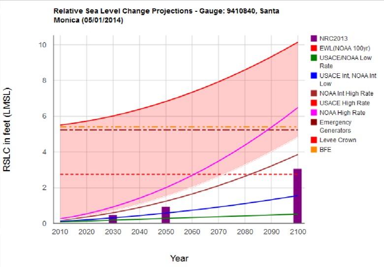 Sea Level Change Curve Calculator