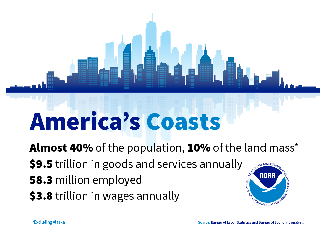Demographics graphic stating 40% of the population live on 10% of the land mass