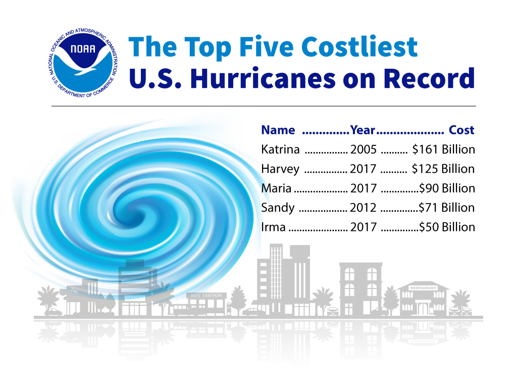 Hurricane Costs