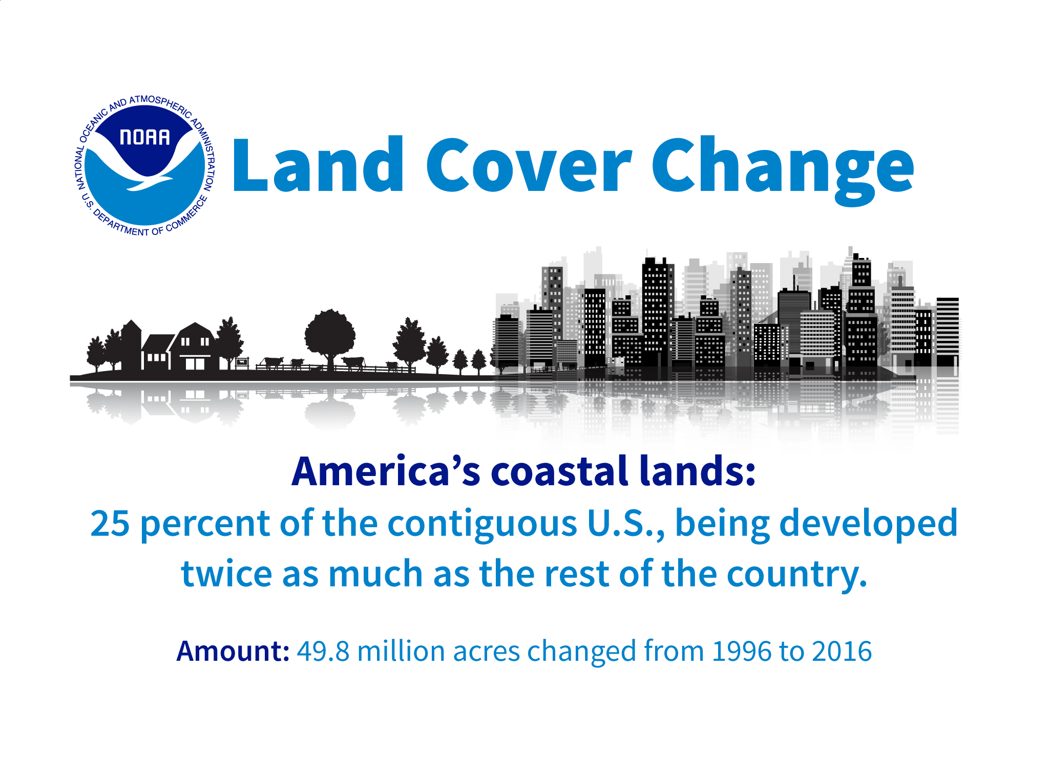 Land cover change graphic stating that coastal land cover changes twice as fast as the rest of the nation.  41.6 million acres from 1996-2010