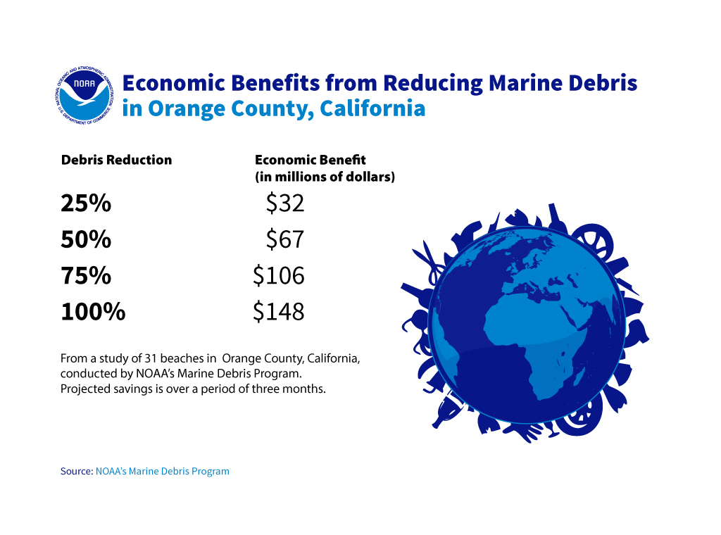 Marine Debris graphic showing economic benefits from reducing marine debris in Orange County, CA