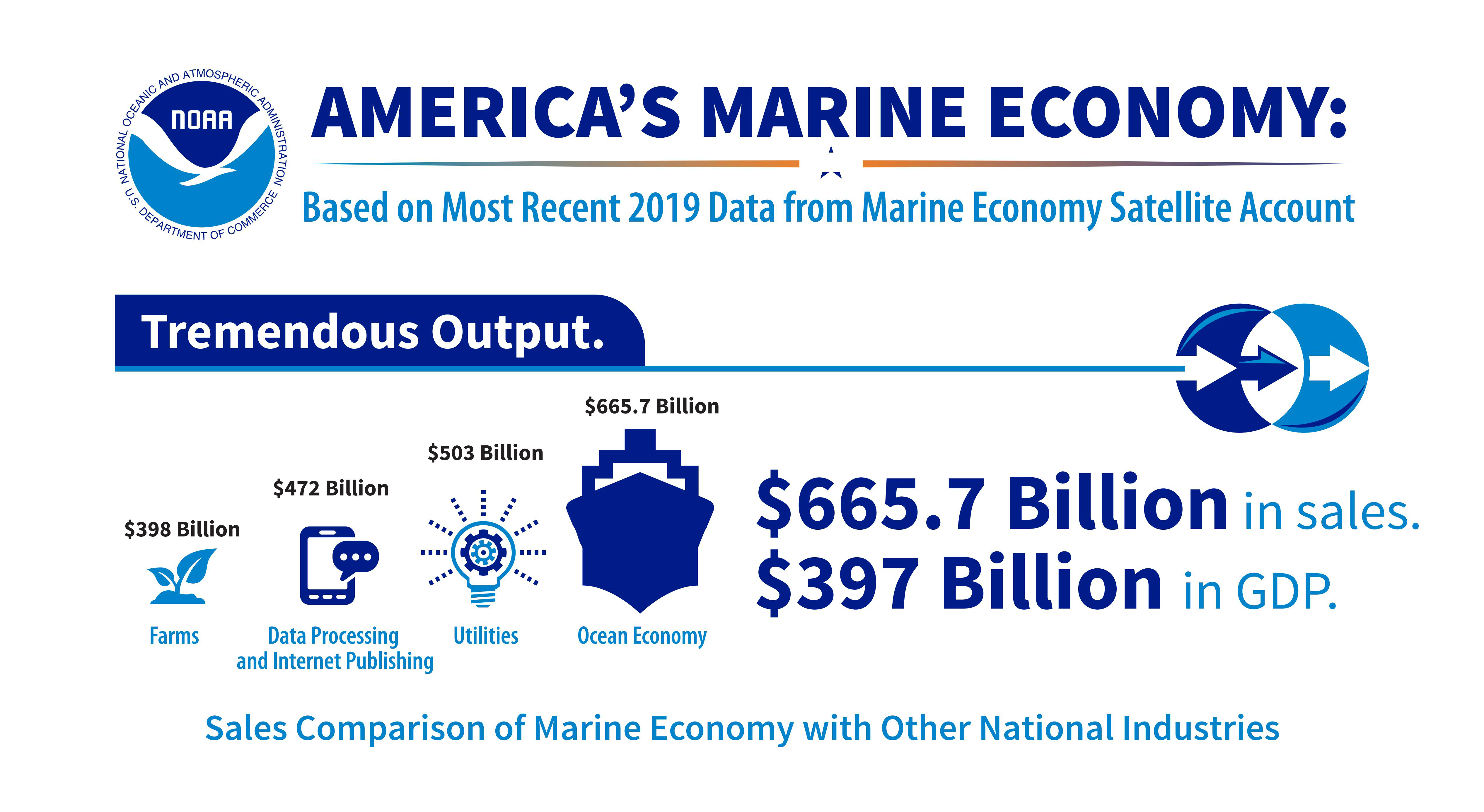 Economics graphic comparing the ocean ecomony to other sectors of industry.