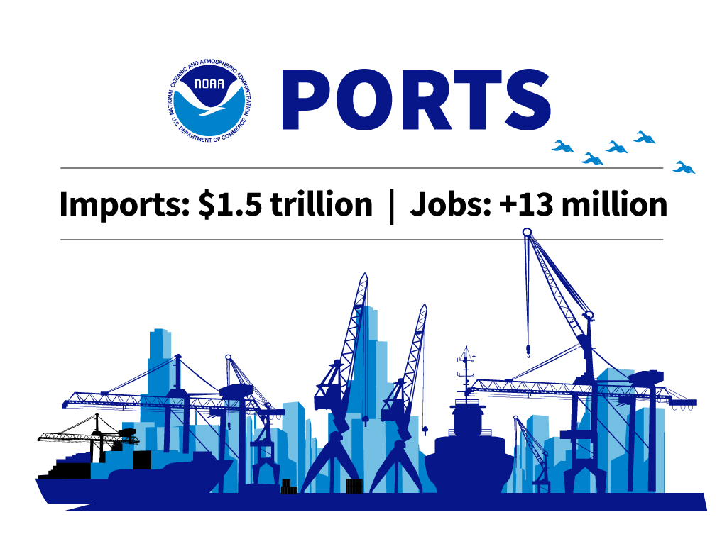 Graphic stating that $1.9 trillion worth of imports and 13 million jobs are related to ports in the United States