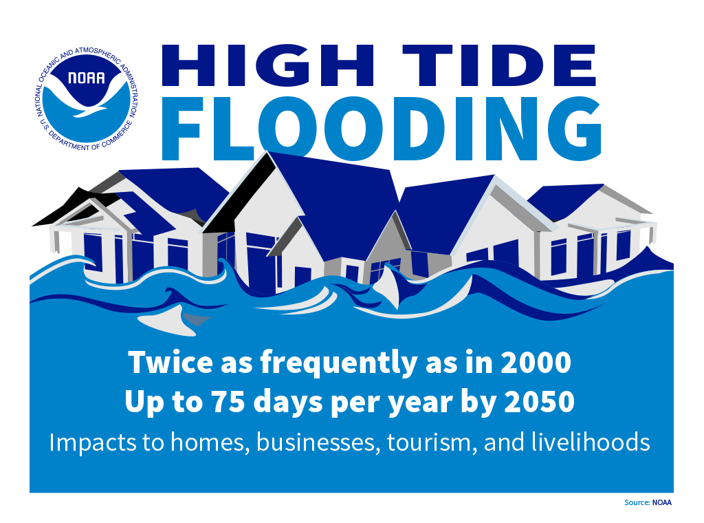 Graphic stating the United States has seen a 300-925% increase in recurrent high tide flooding, averaging 10-20 times per year.  Recurrent high tide flooding creates public safety and health risks.