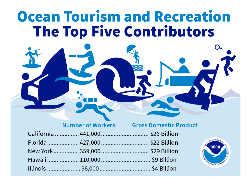Tourism and Recreation graphic