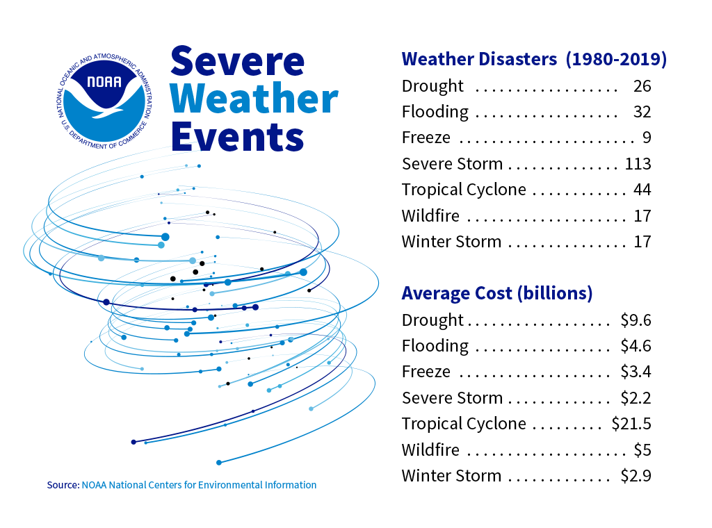 Weather Disasters graphic