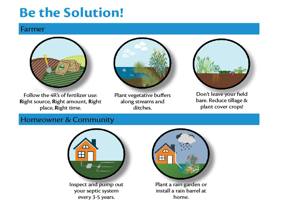 Strategies to improve water quality.  For farmers these include fertilizer, buffer, and crops. For community they are septic tanks and rain gardens.